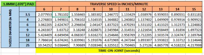 Traverse speed in inches/minute with the tiny 40 mil pad